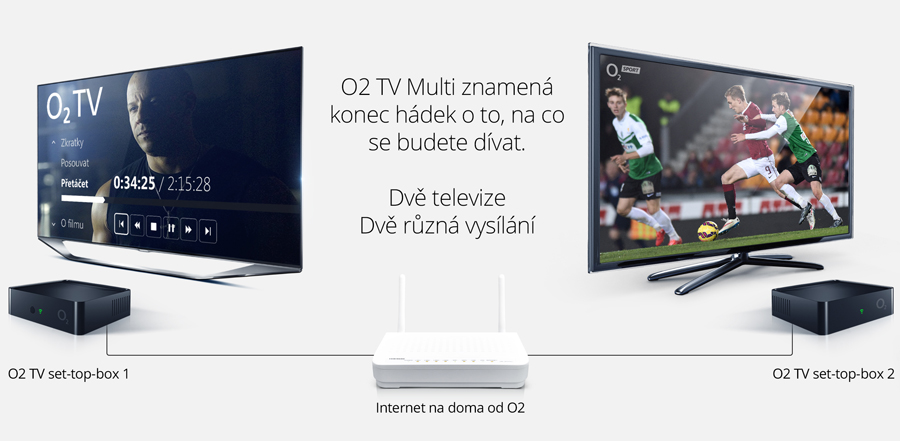 Schéma O2 TV Multi